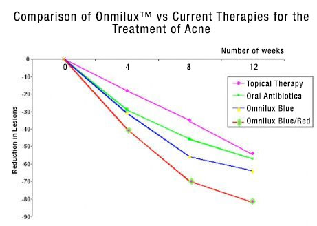 Comparison of Omnilux™ vs current therapies for the treatment of acne